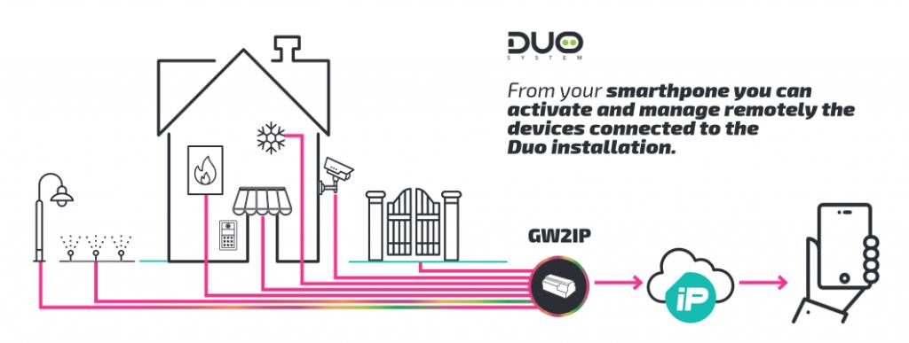 GW2IP Gateway Applications